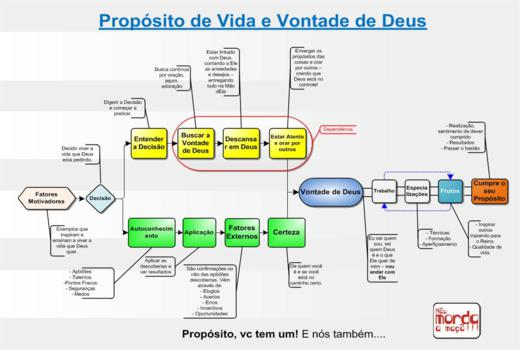 Entendendo Propósitos – Parte Final