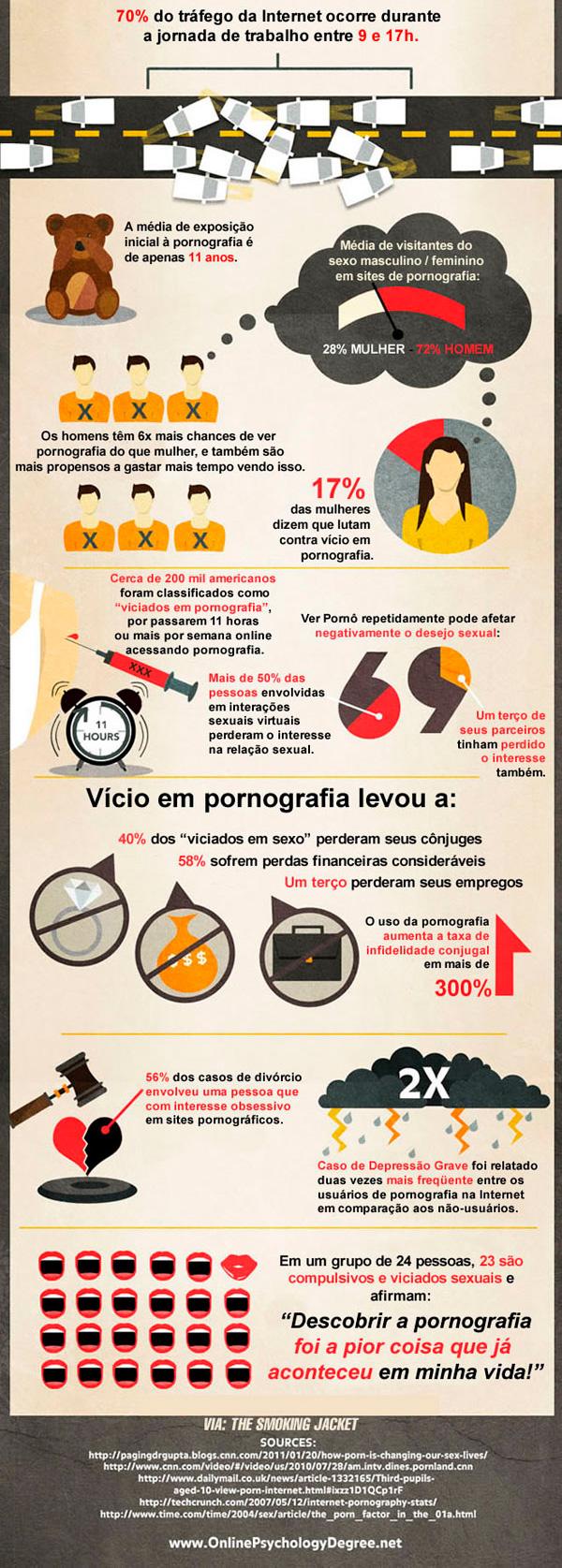 Estatísticas sobre a pornografia